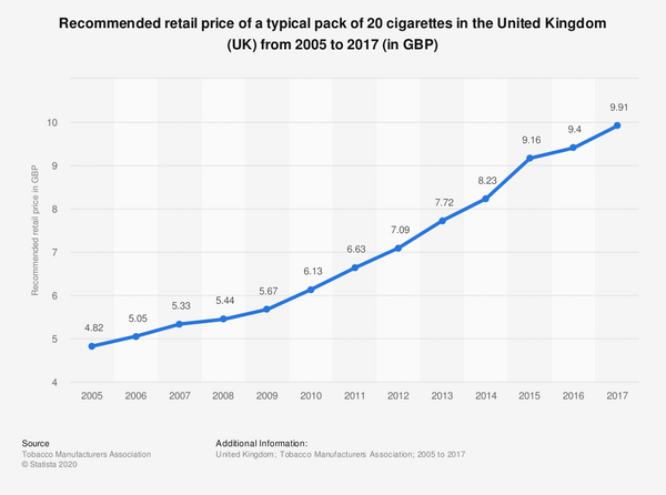 a graph that shows the average price of a pack of cigarettes over the years