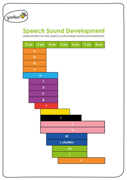 Speech Sound Chart