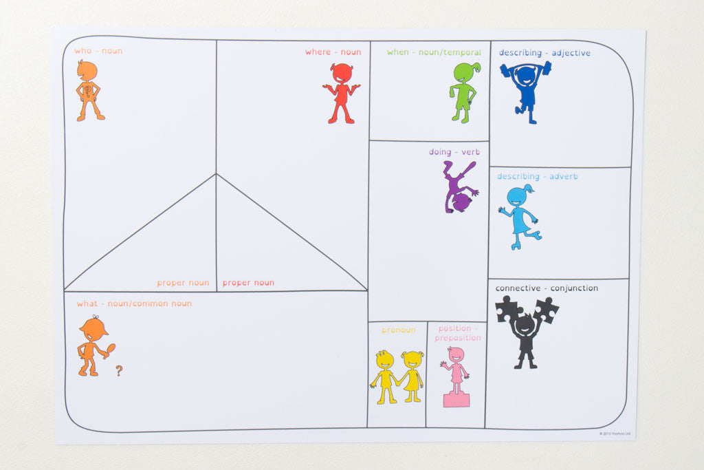 Colour Coded Language Learning Mat PDF