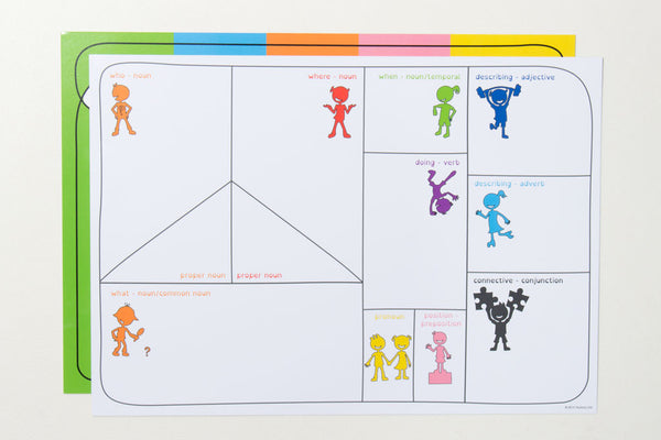 Colour Coded Language A3 Learning Mat
