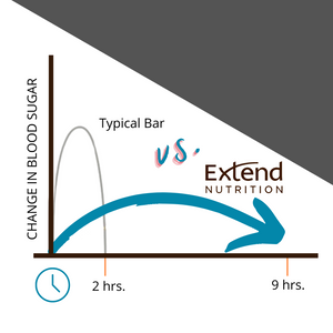 Extend Bar Blood Sugar Control Vs. Competitors