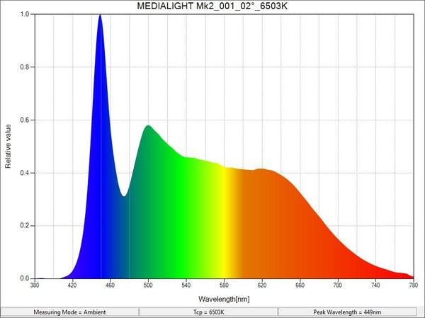 MediaLight Mk2 Dimmable A19 Bulb