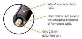 Chart Showing inside of Gallagher EquiFence wires