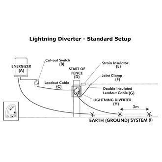 Gallagher Adjustable Lightning Diverter