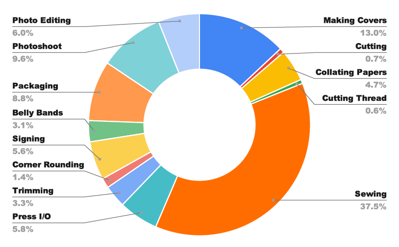 Visual donut-chart breakdown