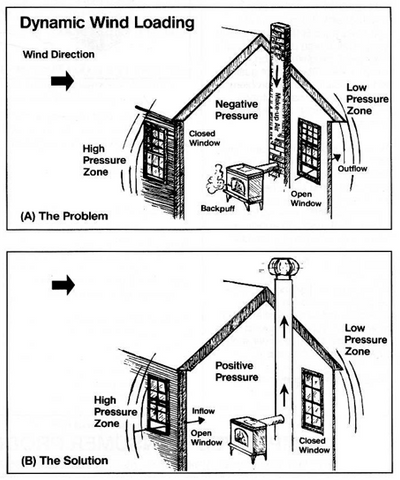 dynamic wind loading chimney liner