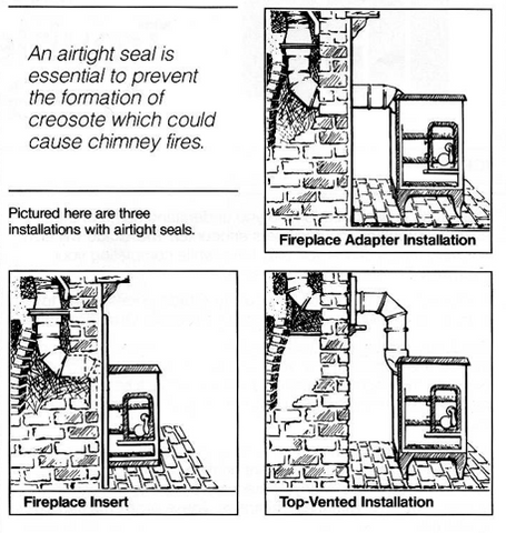 stove installation options chimney liner
