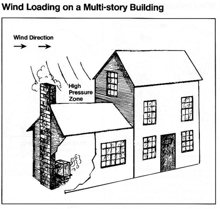 wind loading chimney liner