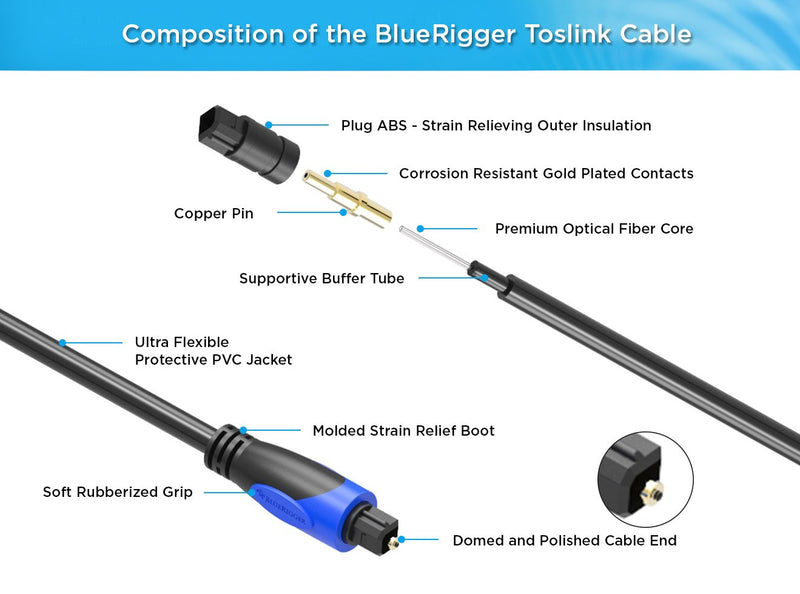 BlueRigger Digital Optical Audio Toslink Cable (50 feet)- CL3 Rated