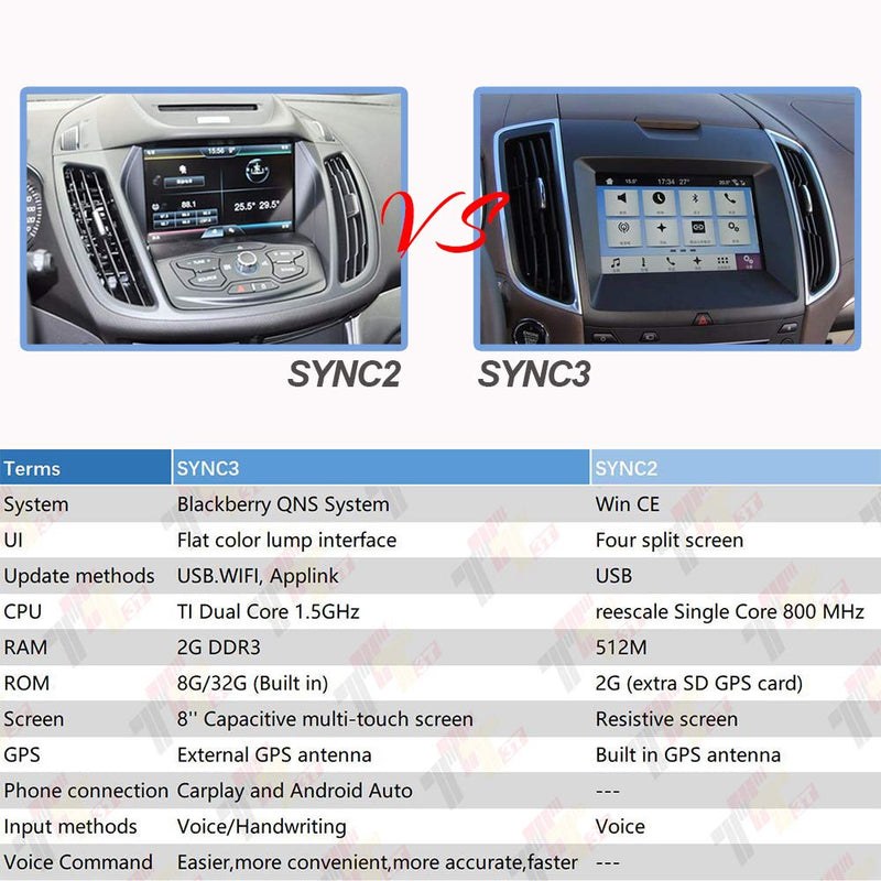 Australia New Genuine Ford Apple CARPLAY Single USB Module Interface Sync 3 HU5Z-19A387-A Mustang Focus