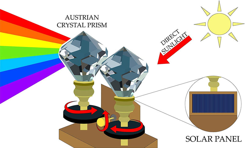 Australia Solar Powered Silent Symphony Dual Spinning Crystals | Light Up a Room with Dazzling Rich Colors | Enjoy the Effects of the Austrian Crystal Prism | Relax while Watching Rainbows Move Around the Room