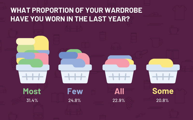 what proportion of your wardrobe do you wear