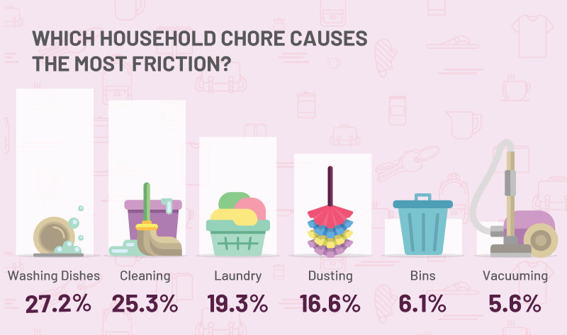 Which household chores cause most friction