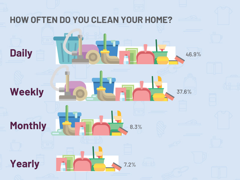 how often do you clean your home