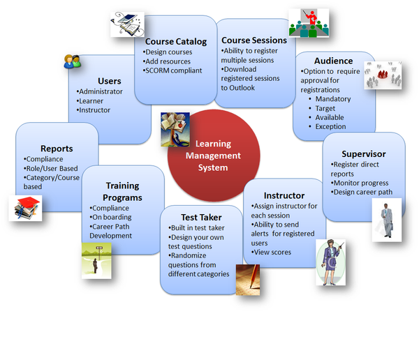 learning management system  u2013 onsemble store