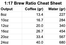 1:17 Coffee Brewing Ratio Cheat Sheet
