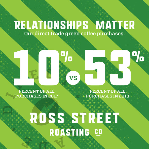 2018 Direct Trade Coffee report at Ross Street Roasting Co.