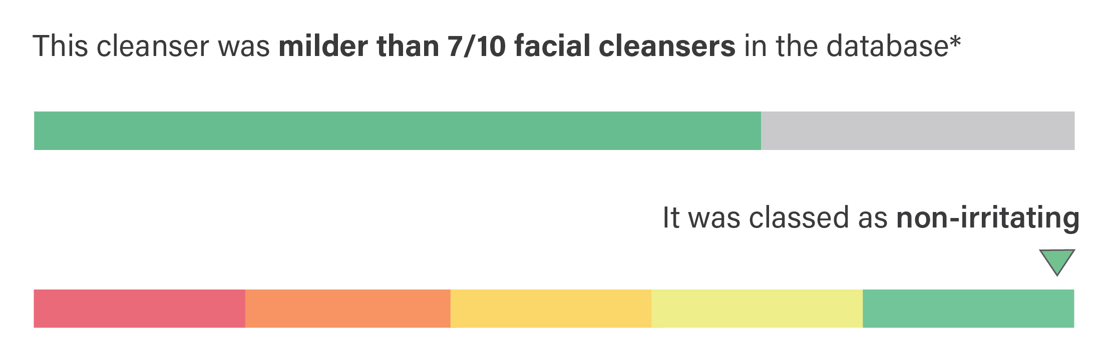 This cleanser was milder than 7 out of 10 cleansers in thedatabase, and was classified as non irritating.