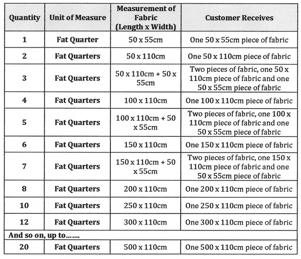 Quantity description table