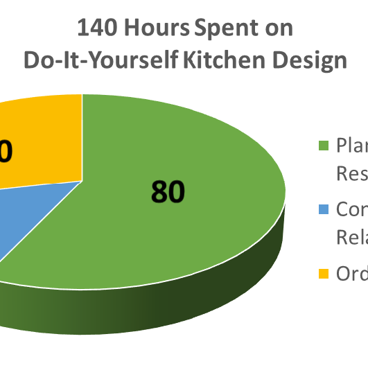 Week 4: How Much Of My Time Is This Project Going To Absorb? (Kitchen Remodel Must Read)