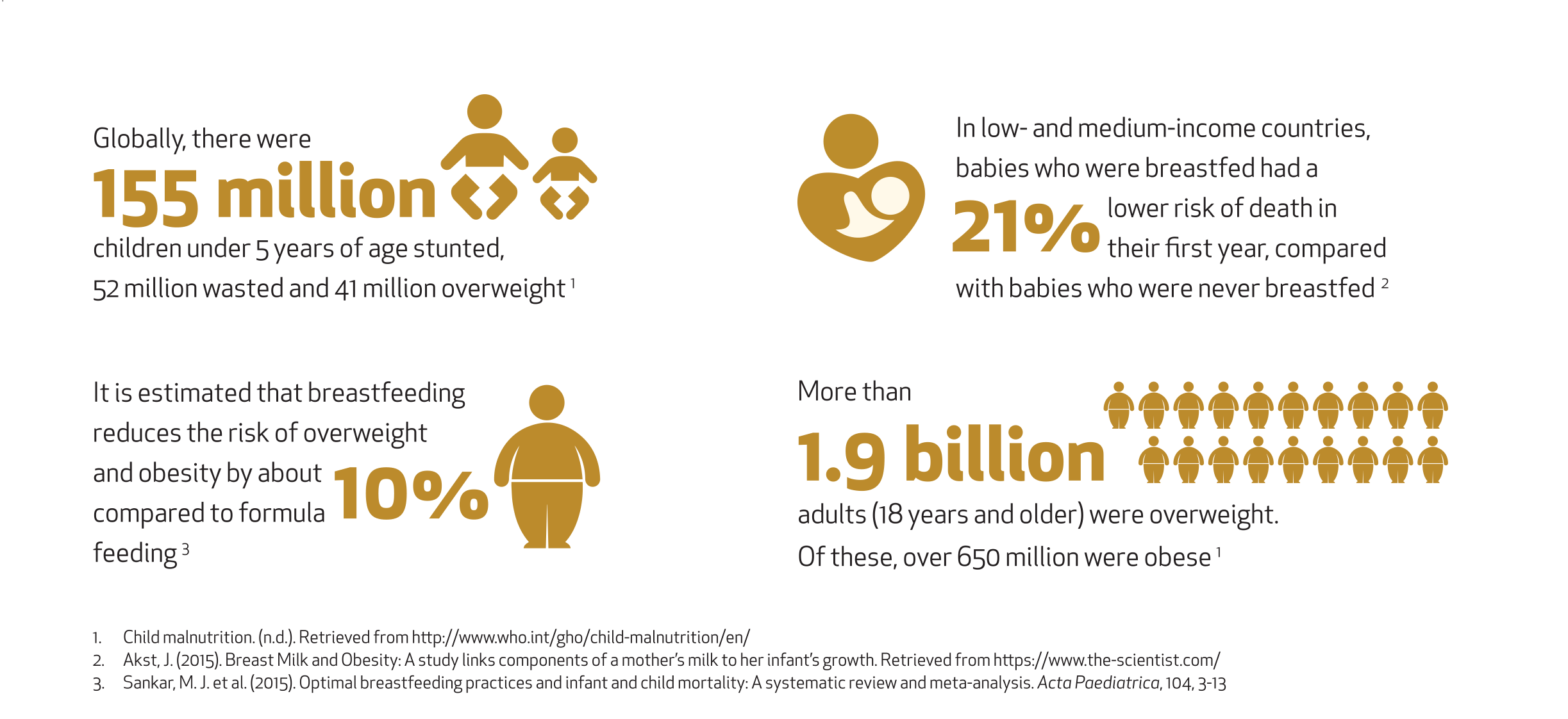 How does breastfeeding affect malnutrition?