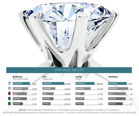 Moissanite compared to diamond. Judith Arnell Jewelers.
