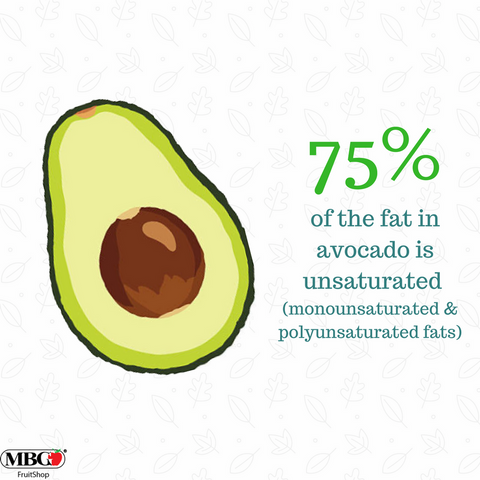 75% of the fat in avocado is unsaturated