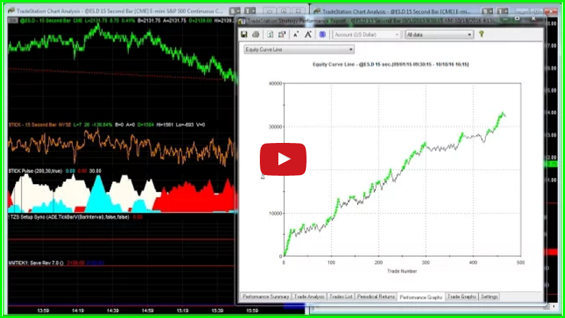 Tick Pulse E-mini S&P with Money Management Algorithm