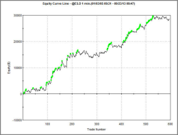 SR CounterTrend E-mini S&P Money Management Algorithm