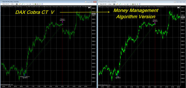 Cobra CT V DAX NinjaTrader Money Management Algorithm Setup