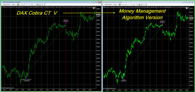 NinjaTrader DAX Cobra CT Money Management Algorithm