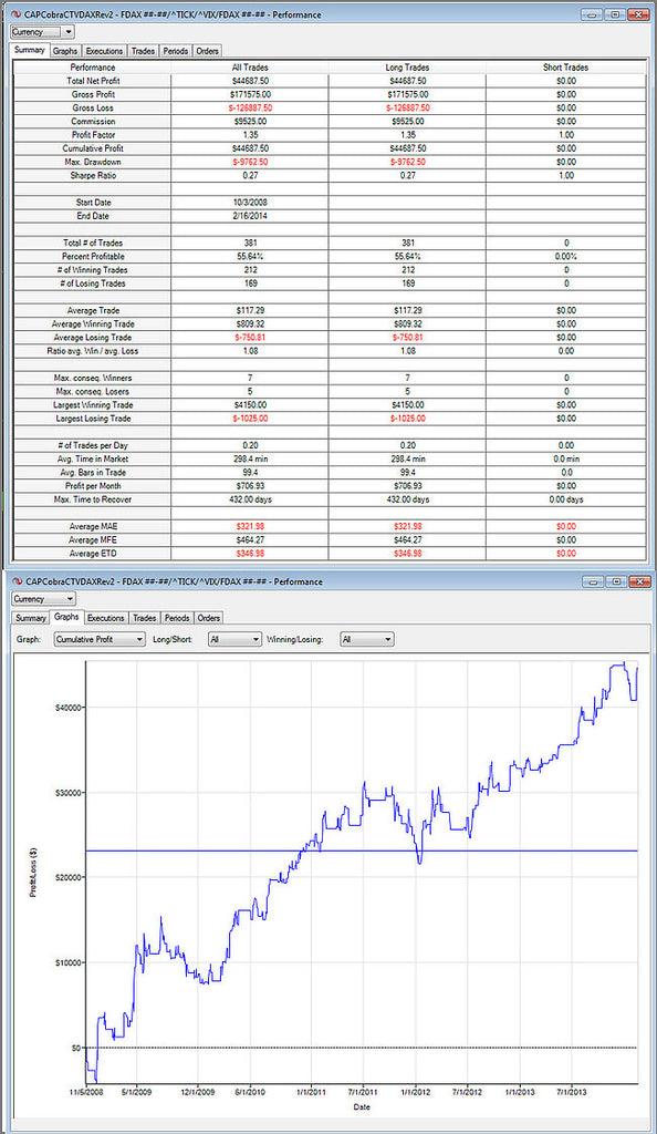 NinjaTrader Performance Summary for DAX Cobra CT
