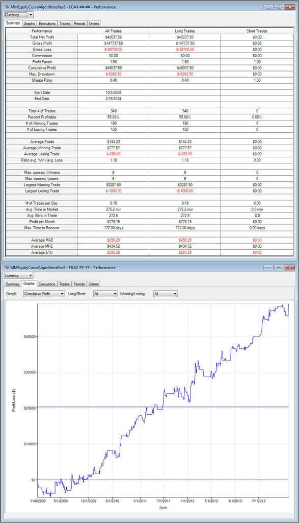 DAX Cobra CT V NinjaTrader Money Management Algorithms
