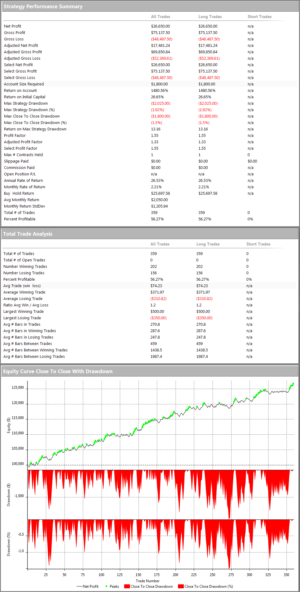 MultiCharts 10 Exhaust and Reverse E-mini S&P Performance Summary