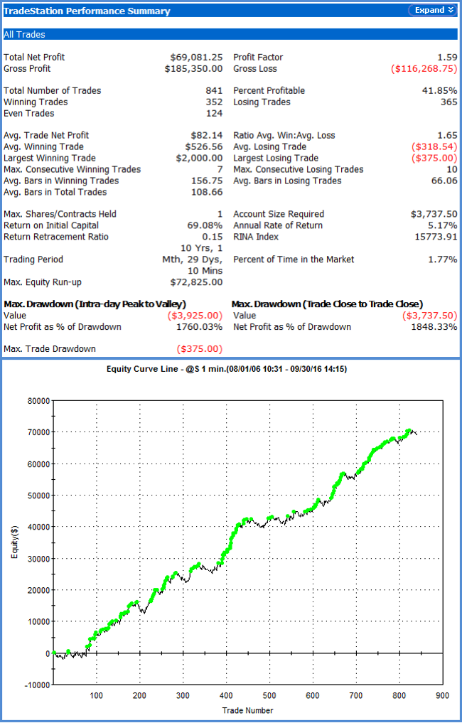 Soybeans DayTrader III Trading Systems