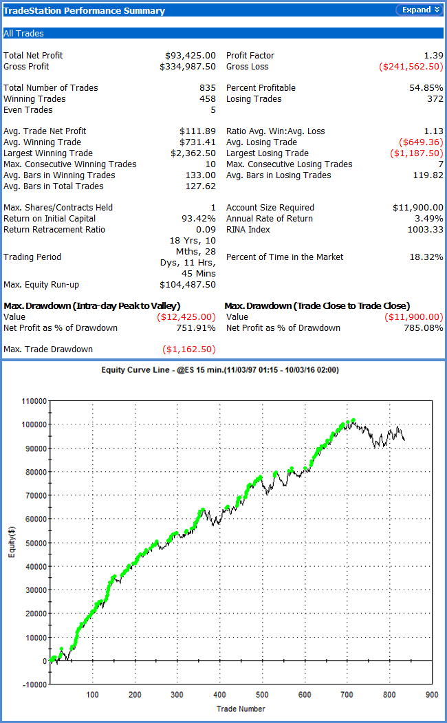 Stock Index Swing E-mini S&P Overnight