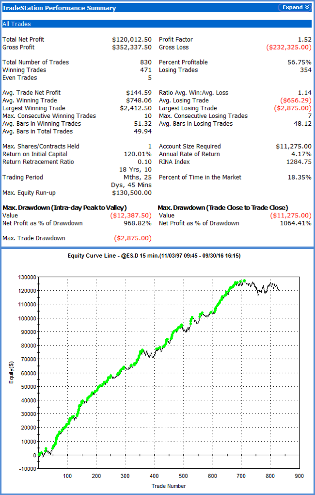 Stock Index Swing E-mini S&P