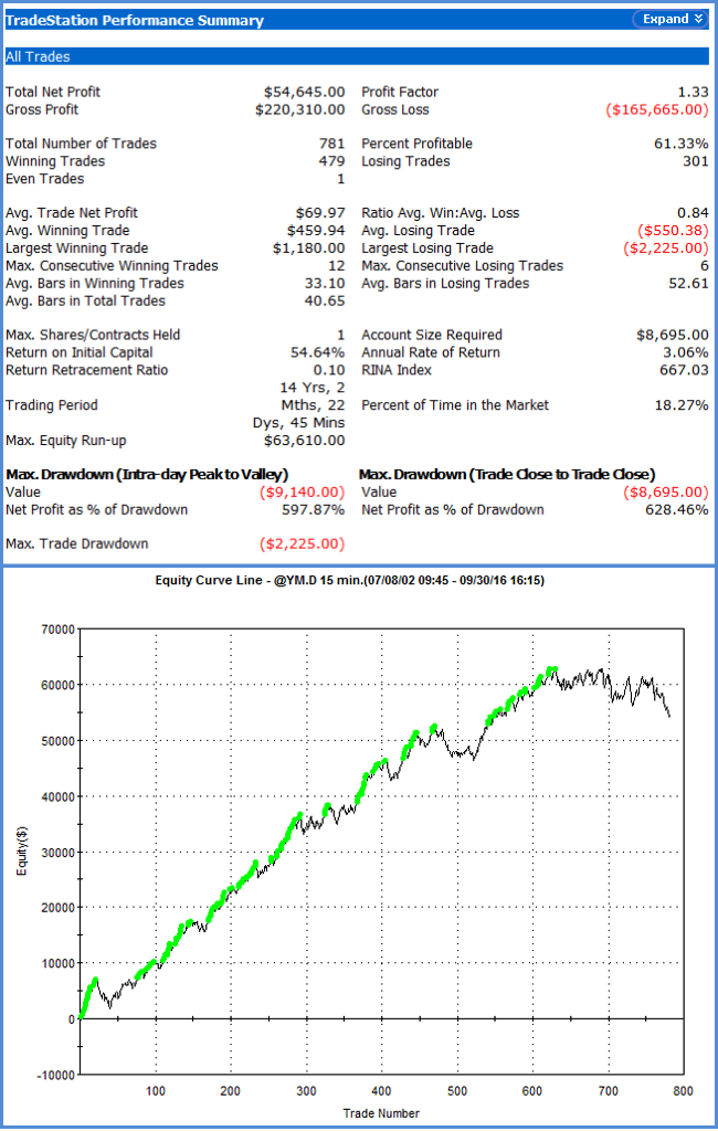 Stock Index Swing E-mini Dow