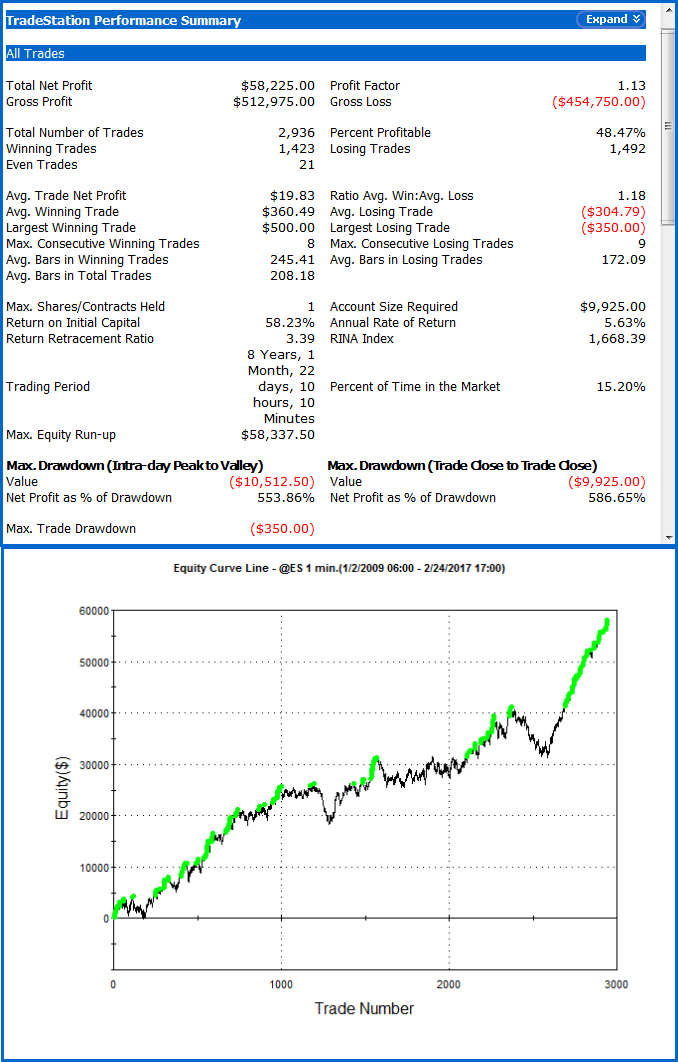 Stock Index Counter Trend Strategy TS Performance