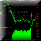 Soybeans DayTrader III MultiCharts 10