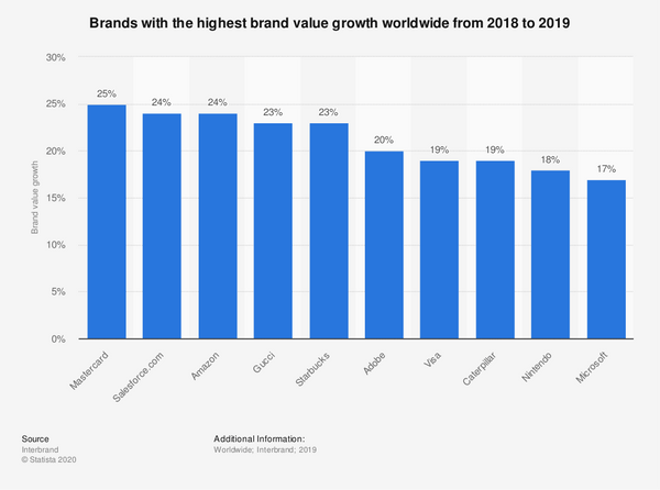 Brands with highest growth value bar graph