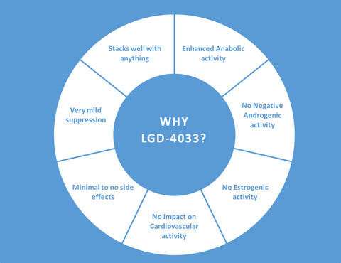 What's so great about LGD-4033? - Performance Clinics