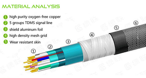 HDMI Cable 1.4m High speed Transmission Male-Male High purity Copper High Density Mesh Grid Shield Data line HC14BG5