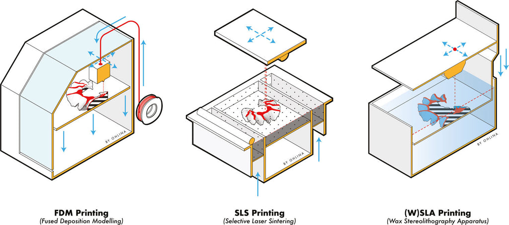 LEARN — 3D Printing Series Part I — WHAT