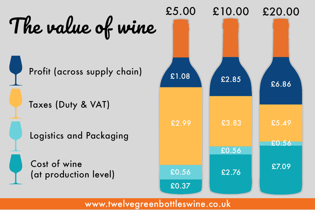 Value of wine infographic