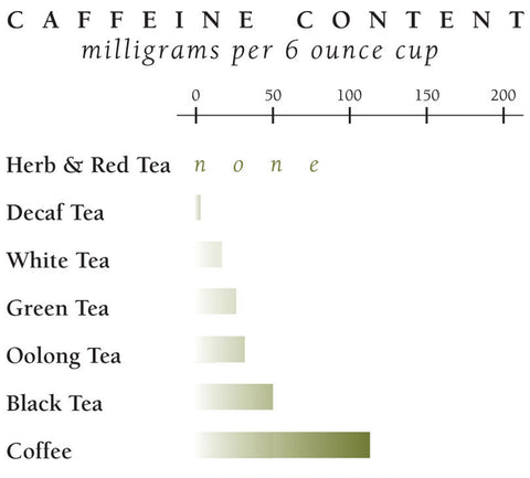 Caffeine Content in Tea and Coffee | Green Tea Health