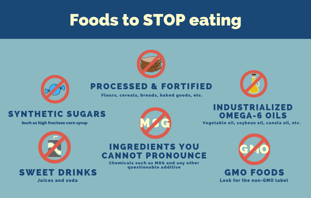 Chart of foods to stop eating when on Dr. Steven Lin's protocol for tooth addressing tooth decay