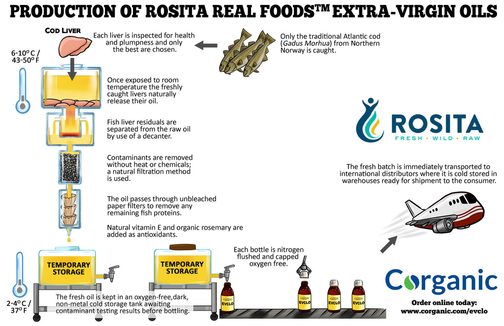 Industrial production of cod liver oil a fairy tale for Rosita fish oil