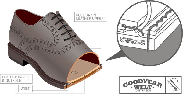 Diagram of Goodyear Welt Construction