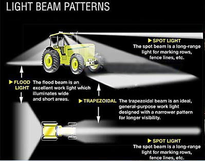 Photo explaining spot light, flood light, trapezoidal lights